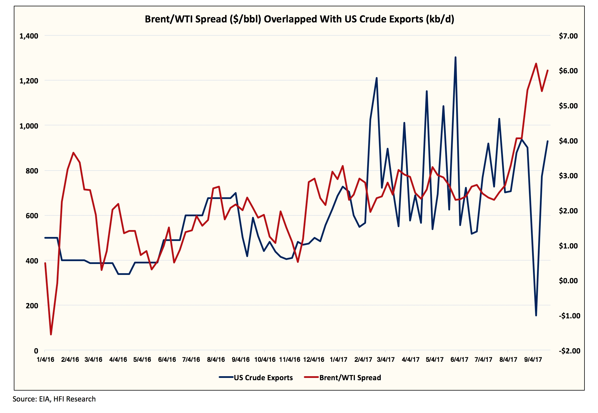 It's All about Oil    stupid! - semed